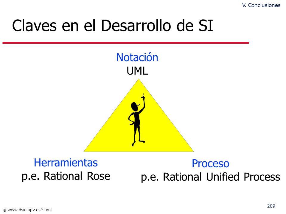 209 www.dsic.upv.es/~uml Claves en el Desarrollo de SI Herramientas p.e. Rational Rose Proceso p.e. Rational Unified Process Notación UML V. Conclusio