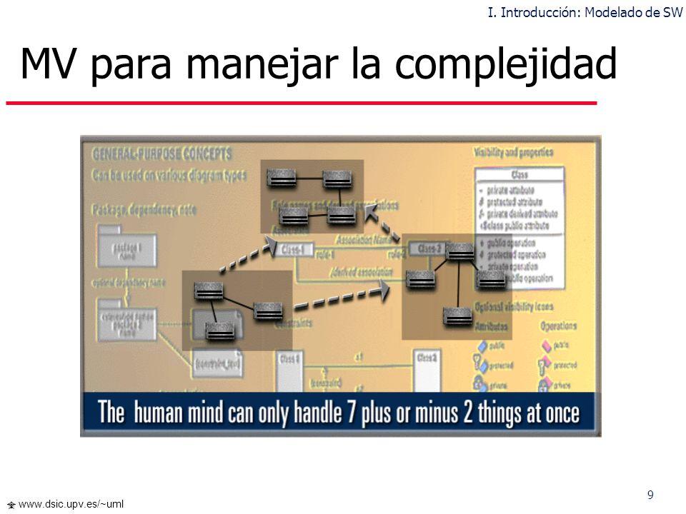 10 www.dsic.upv.es/~uml Interfaz de Usuario (Visual Basic, Java,..) Lógica del Negocio (C++, Java,..) Servidor de BDs (C++ & SQL,..) Modelar el sistema independientemente del lenguaje de implementación MV para definir la Arquitectura del SW I.