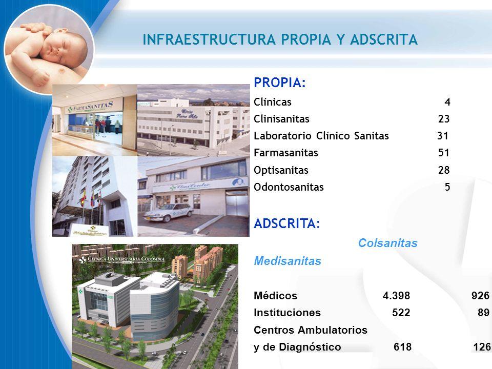 Coberturas Plan Integral Colsanitas Acceso directo a consulta médica general y especializada Atención de urgencias y cirugía en caso de urgencia vital Hospitalización sin límite para tratamiento médico, quirúrgico o en Unidad de Cuidados Intensivos.