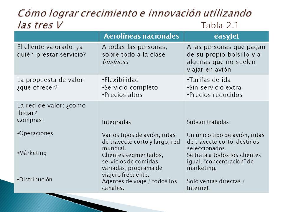 Aerolíneas nacionaleseasyJet El cliente valorado: ¿a quién prestar servicio.