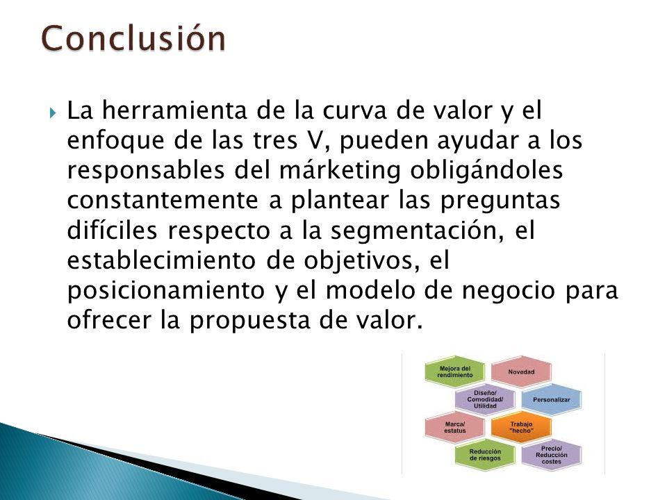 La herramienta de la curva de valor y el enfoque de las tres V, pueden ayudar a los responsables del márketing obligándoles constantemente a plantear las preguntas difíciles respecto a la segmentación, el establecimiento de objetivos, el posicionamiento y el modelo de negocio para ofrecer la propuesta de valor.