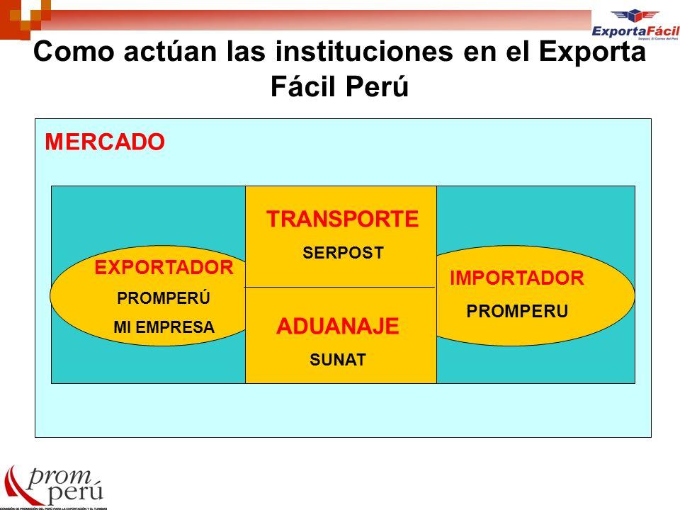 Como actúan las instituciones en el Exporta Fácil Perú MERCADO EXPORTADOR PROMPERÚ MI EMPRESA IMPORTADOR PROMPERU TRANSPORTE SERPOST ADUANAJE SUNAT