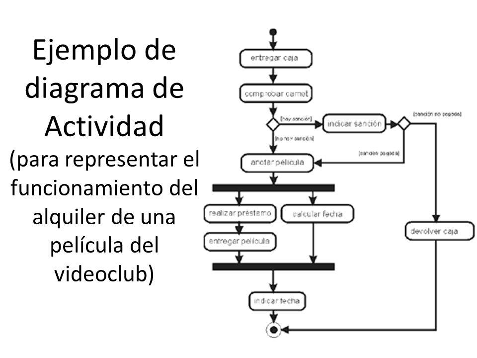 Ejemplo de diagrama de Actividad (para representar el funcionamiento del alquiler de una película del videoclub)