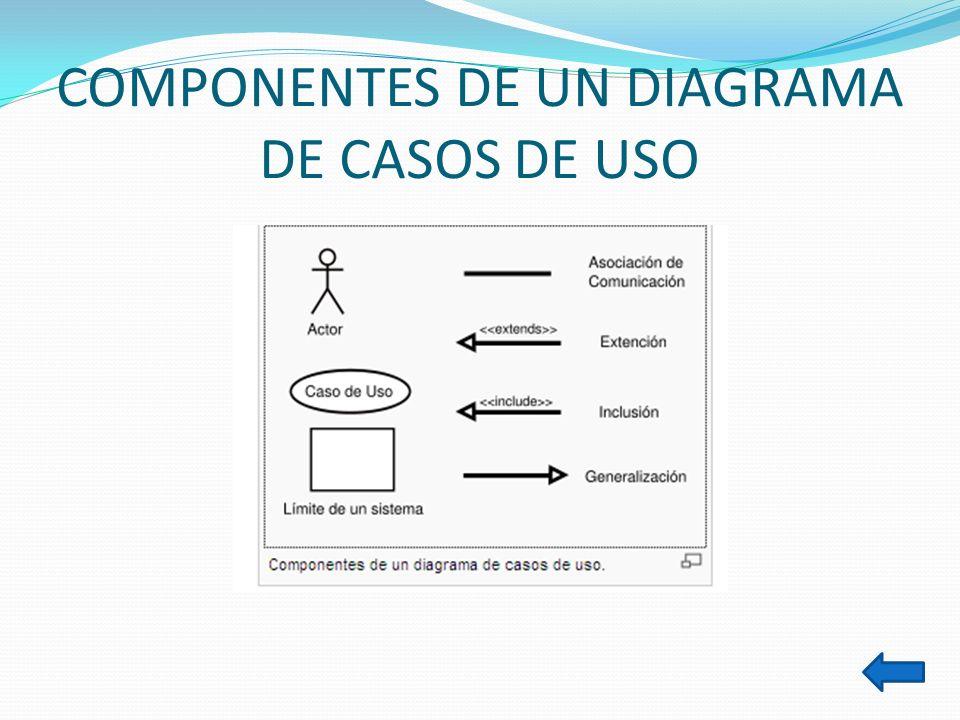 COMPONENTES DE UN DIAGRAMA DE CASOS DE USO