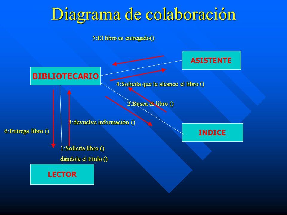 Diagrama de colaboración 5:El libro es entregado() 5:El libro es entregado() 4:Solicita que le alcance el libro () 4:Solicita que le alcance el libro