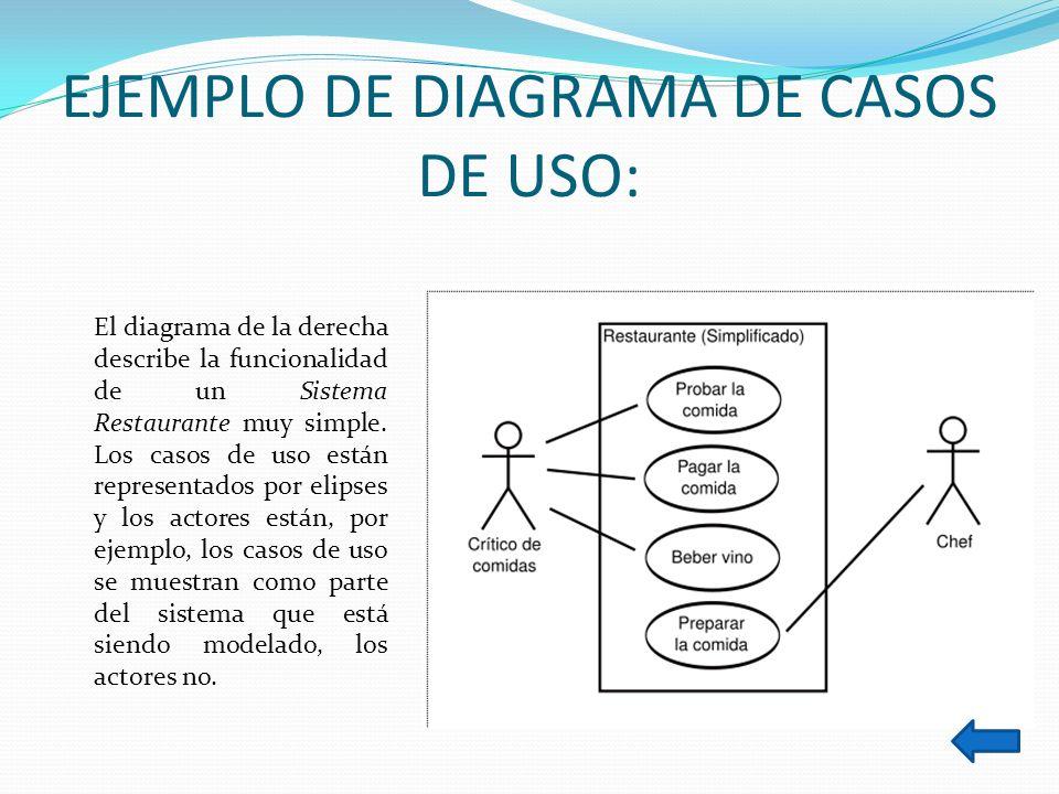 EJEMPLO DE DIAGRAMA DE CASOS DE USO: El diagrama de la derecha describe la funcionalidad de un Sistema Restaurante muy simple. Los casos de uso están