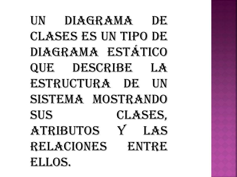 Un diagrama de clases es un tipo de diagrama estático que describe la estructura de un sistema mostrando sus clases, atributos y las relaciones entre