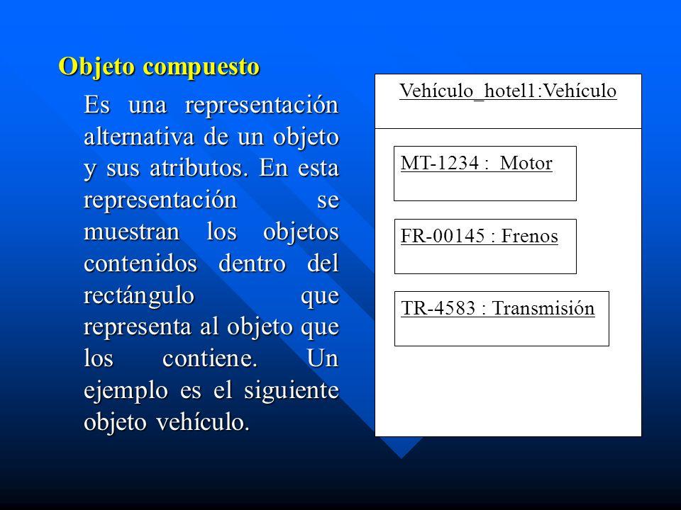 Objeto compuesto Es una representación alternativa de un objeto y sus atributos. En esta representación se muestran los objetos contenidos dentro del