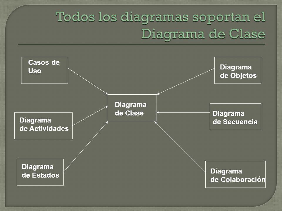 Diagrama de Clase Diagrama de Estados Diagrama de Colaboración Diagrama de Secuencia Diagrama de Objetos Diagrama de Actividades Casos de Uso