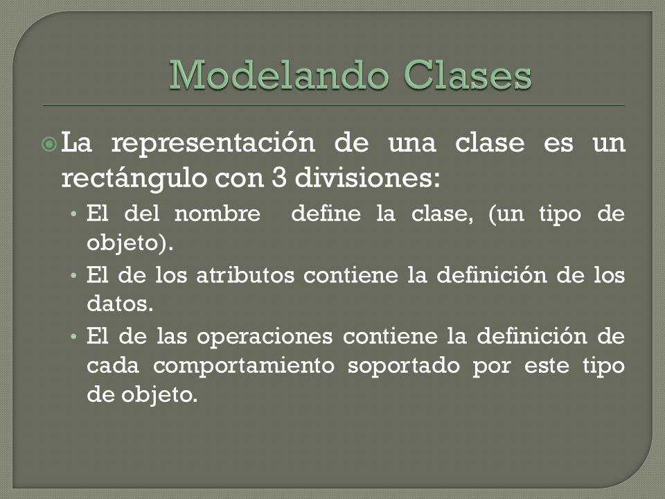 La representación de una clase es un rectángulo con 3 divisiones: El del nombre define la clase, (un tipo de objeto). El de los atributos contiene la