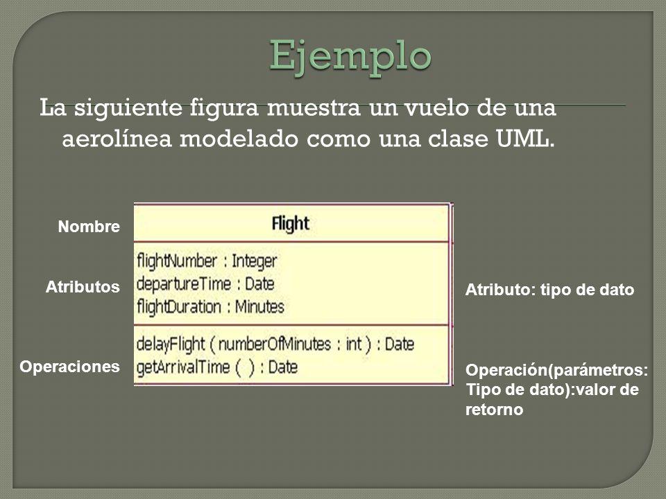 La siguiente figura muestra un vuelo de una aerolínea modelado como una clase UML. Nombre Atributos Operaciones Atributo: tipo de dato Operación(parám