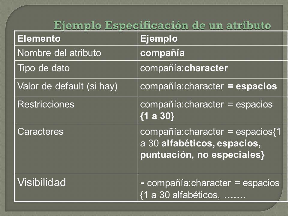 ElementoEjemplo Nombre del atributocompañía Tipo de datocompañía:character Valor de default (si hay)compañía:character = espacios Restriccionescompañí