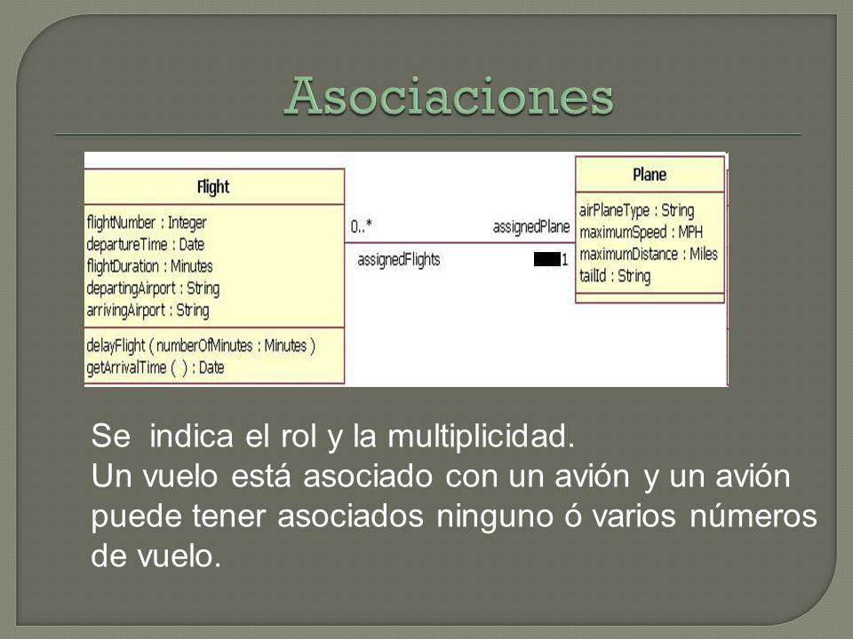 Se indica el rol y la multiplicidad. Un vuelo está asociado con un avión y un avión puede tener asociados ninguno ó varios números de vuelo.