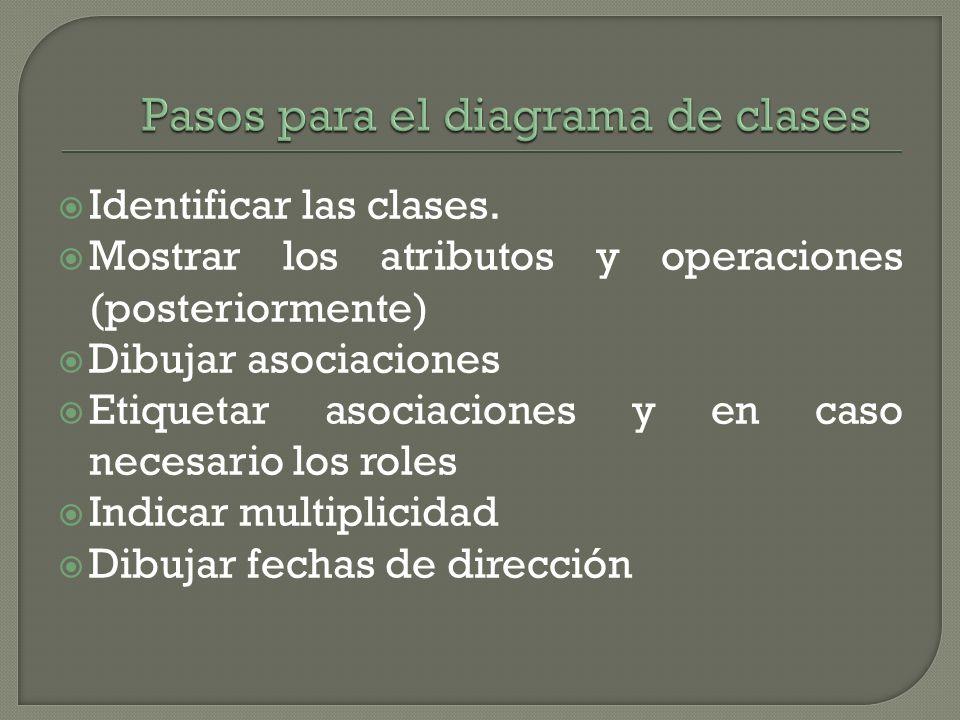 Identificar las clases. Mostrar los atributos y operaciones (posteriormente) Dibujar asociaciones Etiquetar asociaciones y en caso necesario los roles