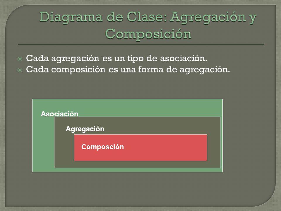 Cada agregación es un tipo de asociación. Cada composición es una forma de agregación. Asociación Agregación Composción