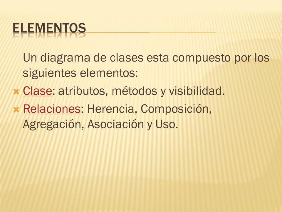 Un diagrama de clases esta compuesto por los siguientes elementos: Clase: atributos, métodos y visibilidad. Clase Relaciones: Herencia, Composición, A