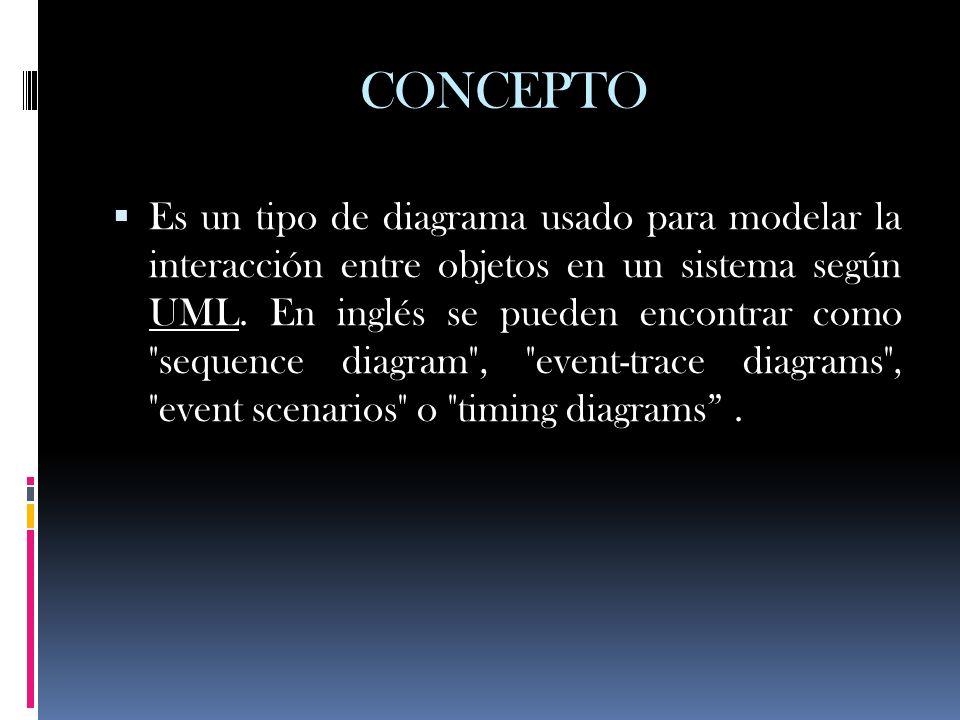 CONCEPTO Es un tipo de diagrama usado para modelar la interacción entre objetos en un sistema según UML. En inglés se pueden encontrar como