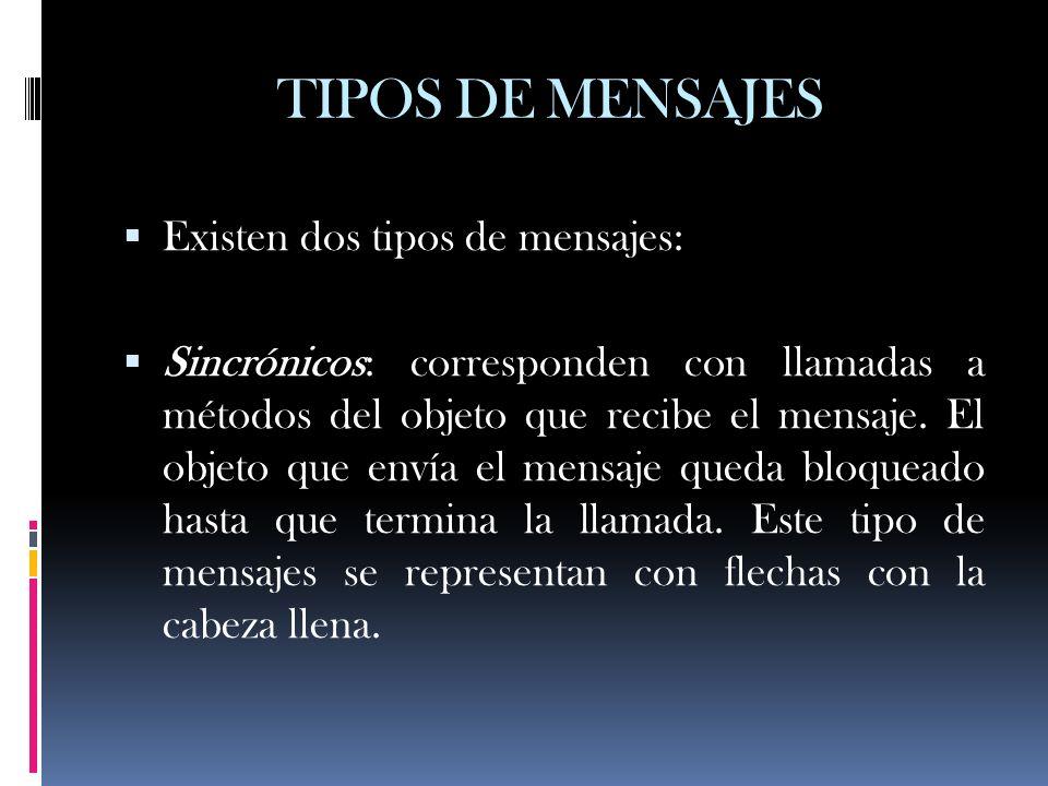 TIPOS DE MENSAJES Existen dos tipos de mensajes: Sincrónicos: corresponden con llamadas a métodos del objeto que recibe el mensaje. El objeto que enví