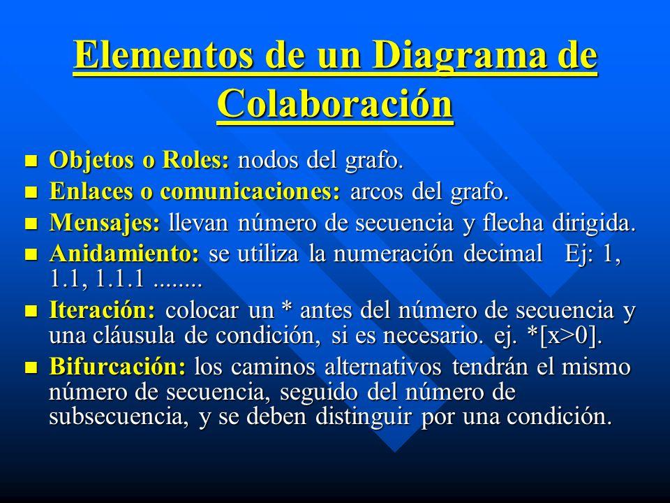 Elementos de un Diagrama de Colaboración Objetos o Roles: nodos del grafo. Objetos o Roles: nodos del grafo. Enlaces o comunicaciones: arcos del grafo