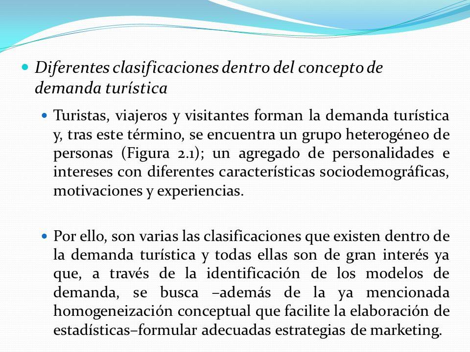 Diferentes clasificaciones dentro del concepto de demanda turística Turistas, viajeros y visitantes forman la demanda turística y, tras este término,