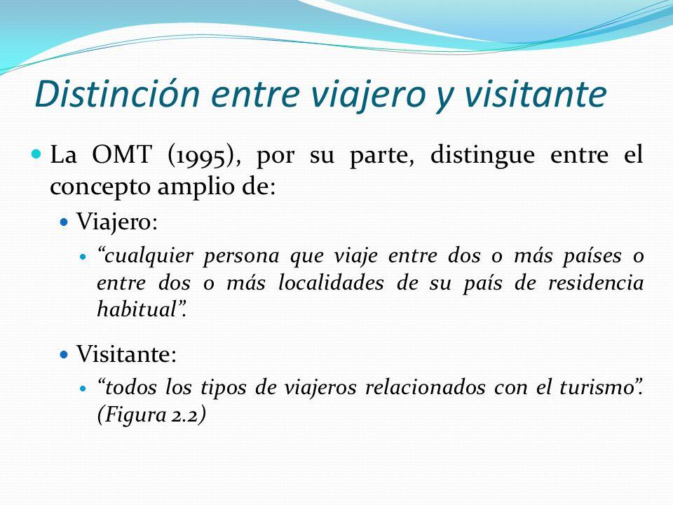 Distinción entre viajero y visitante La OMT (1995), por su parte, distingue entre el concepto amplio de: Viajero: cualquier persona que viaje entre do