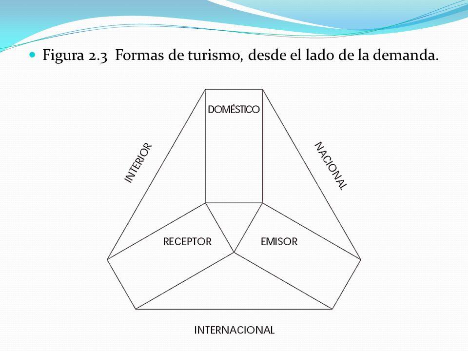 Figura 2.3 Formas de turismo, desde el lado de la demanda.