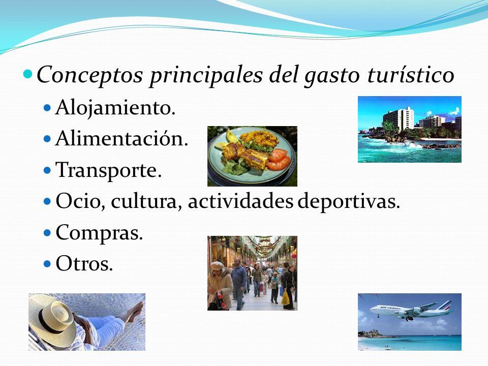Conceptos principales del gasto turístico Alojamiento. Alimentación. Transporte. Ocio, cultura, actividades deportivas. Compras. Otros.