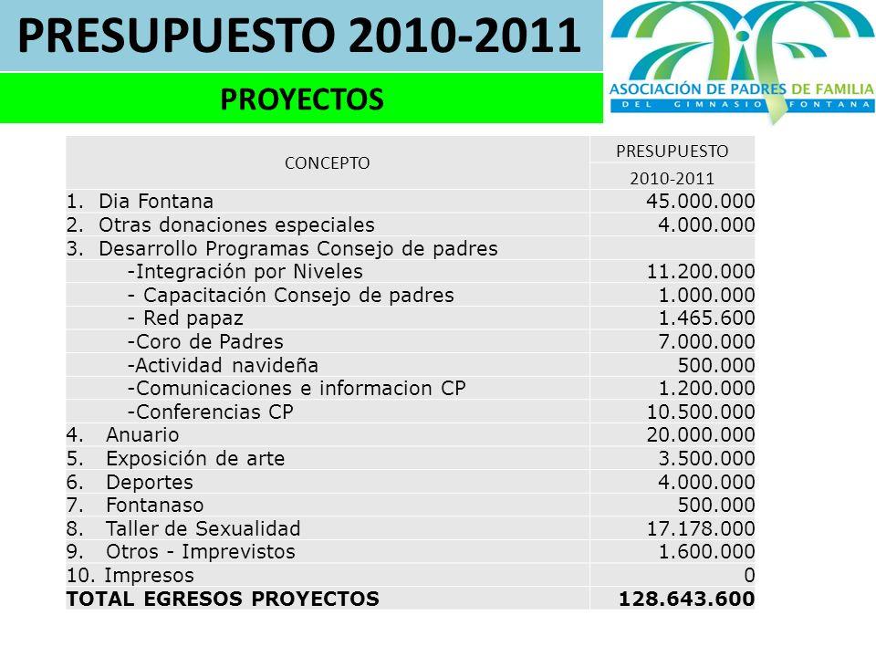 PRESUPUESTO 2010-2011 PROYECTOS CONCEPTO PRESUPUESTO 2010-2011 1.Dia Fontana45.000.000 2.