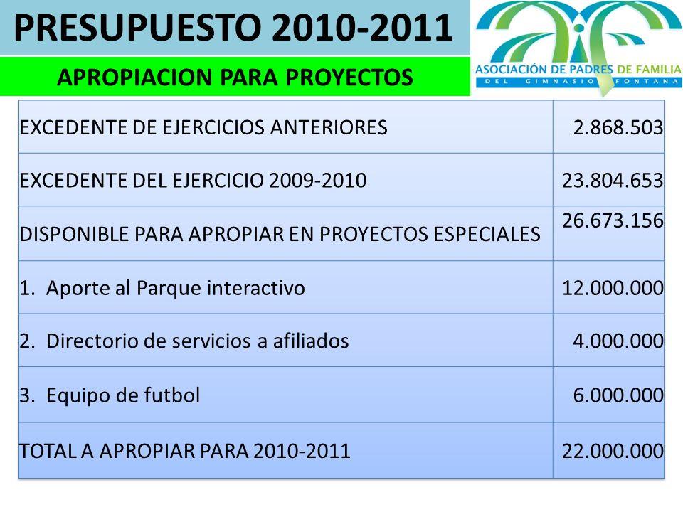 PRESUPUESTO 2010-2011 APROPIACION PARA PROYECTOS