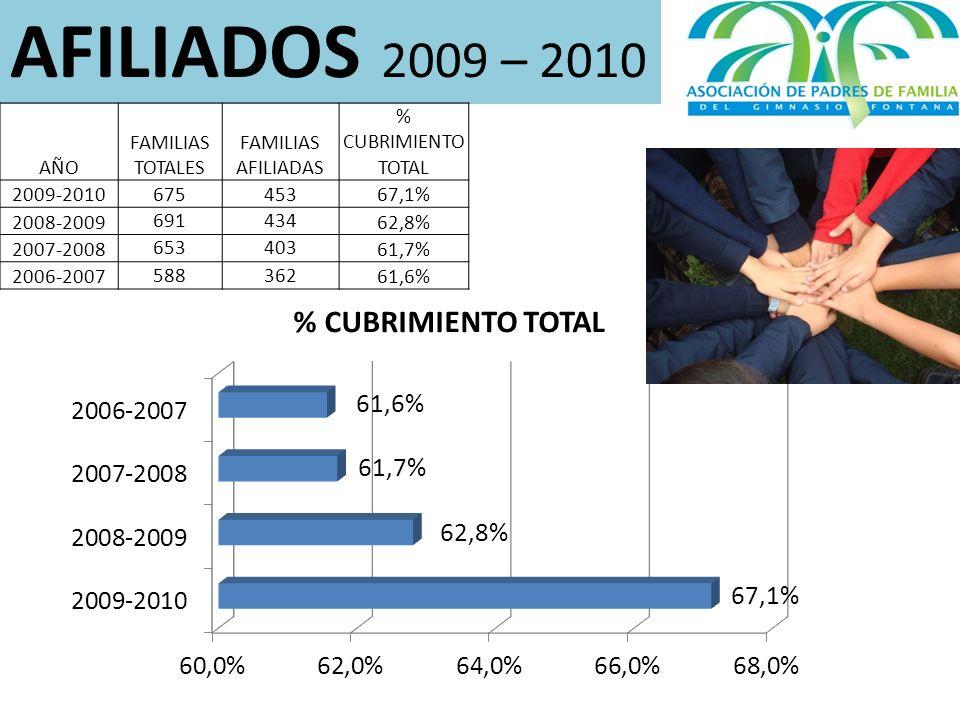 AFILIADOS 2009 – 2010 AÑO FAMILIAS TOTALES FAMILIAS AFILIADAS % CUBRIMIENTO TOTAL 2009-201067545367,1% 2008-2009 691434 62,8% 2007-2008 653403 61,7% 2006-2007 588362 61,6%