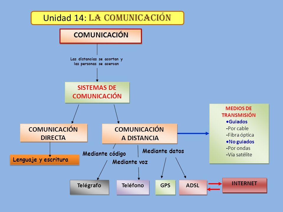 La comunicación: S e realiza con la transmisión y recepción de mensajes.