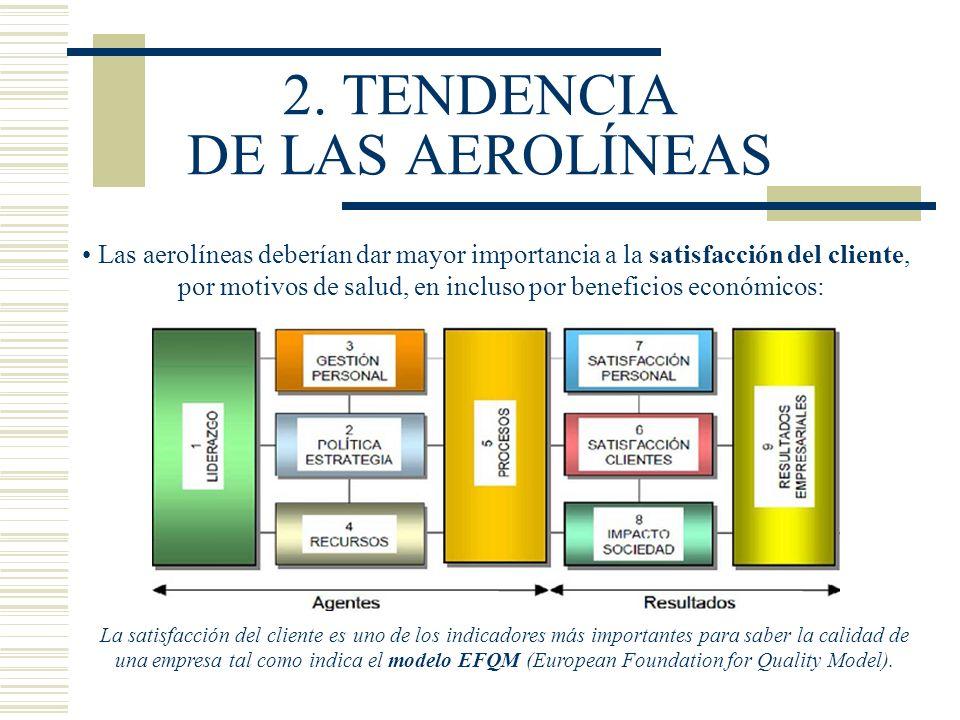 2. TENDENCIA DE LAS AEROLÍNEAS Las aerolíneas deberían dar mayor importancia a la satisfacción del cliente, por motivos de salud, en incluso por benef
