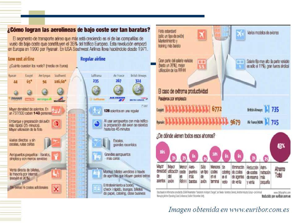 Imagen obtenida en www.euribor.com.es