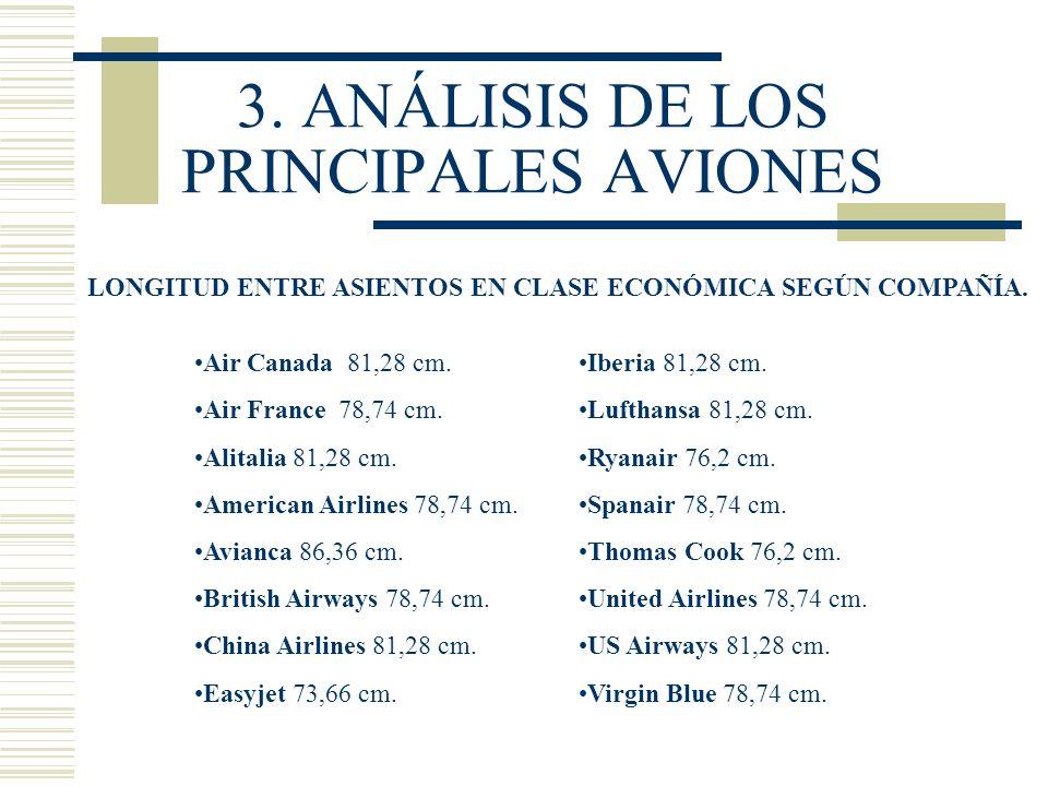 3. ANÁLISIS DE LOS PRINCIPALES AVIONES LONGITUD ENTRE ASIENTOS EN CLASE ECONÓMICA SEGÚN COMPAÑÍA. Iberia 81,28 cm. Lufthansa 81,28 cm. Ryanair 76,2 cm