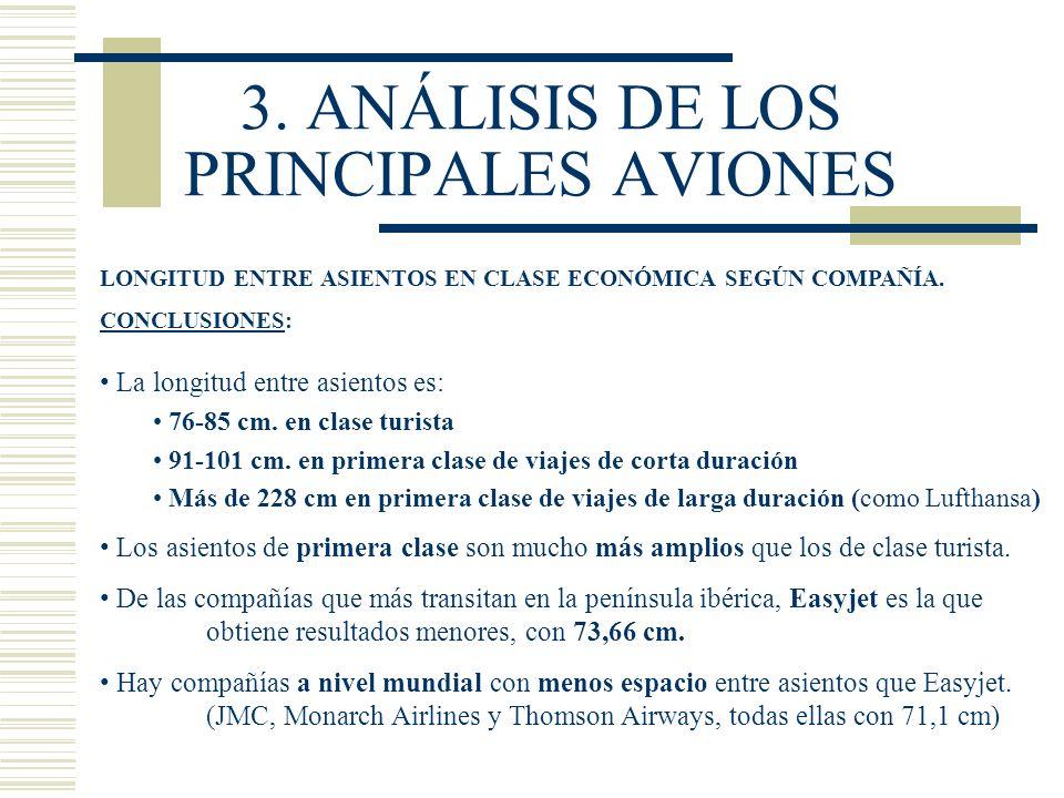 3. ANÁLISIS DE LOS PRINCIPALES AVIONES LONGITUD ENTRE ASIENTOS EN CLASE ECONÓMICA SEGÚN COMPAÑÍA. CONCLUSIONES: La longitud entre asientos es: 76-85 c