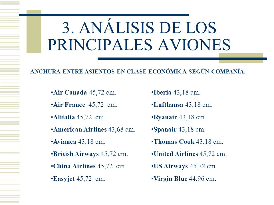 3. ANÁLISIS DE LOS PRINCIPALES AVIONES ANCHURA ENTRE ASIENTOS EN CLASE ECONÓMICA SEGÚN COMPAÑÍA. Air Canada 45,72 cm. Air France 45,72 cm. Alitalia 45