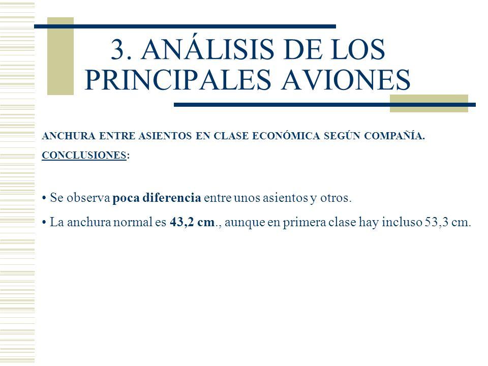 3. ANÁLISIS DE LOS PRINCIPALES AVIONES ANCHURA ENTRE ASIENTOS EN CLASE ECONÓMICA SEGÚN COMPAÑÍA. CONCLUSIONES: Se observa poca diferencia entre unos a