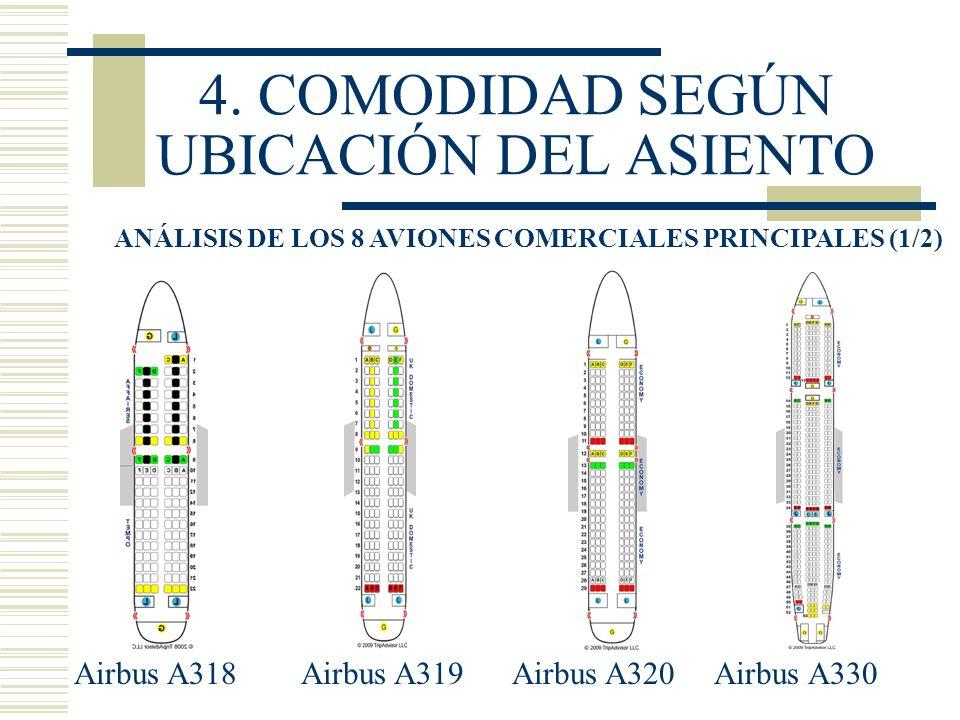 4. COMODIDAD SEGÚN UBICACIÓN DEL ASIENTO ANÁLISIS DE LOS 8 AVIONES COMERCIALES PRINCIPALES (1/2) Airbus A318 Airbus A319 Airbus A320 Airbus A330