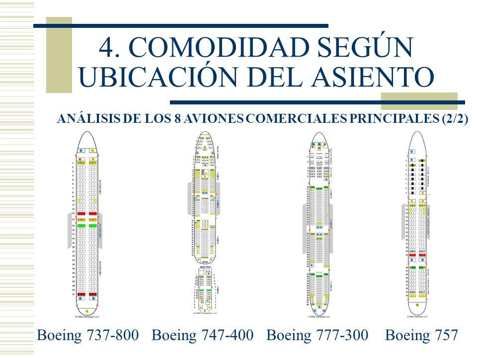 4. COMODIDAD SEGÚN UBICACIÓN DEL ASIENTO ANÁLISIS DE LOS 8 AVIONES COMERCIALES PRINCIPALES (2/2) Boeing 737-800 Boeing 747-400 Boeing 777-300 Boeing 7
