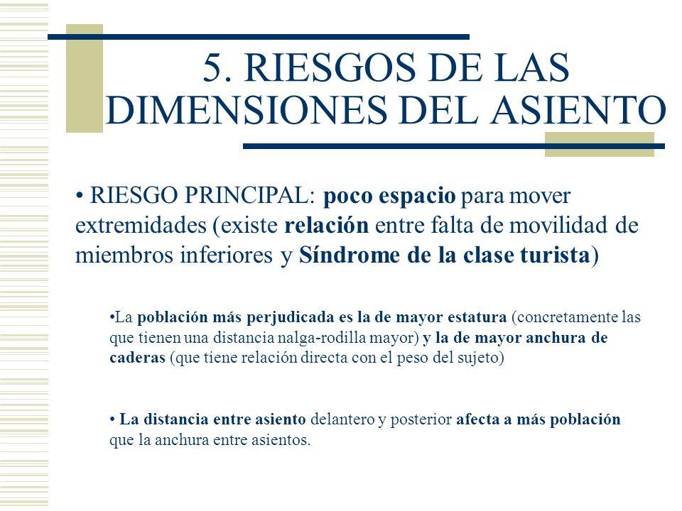 5. RIESGOS DE LAS DIMENSIONES DEL ASIENTO RIESGO PRINCIPAL: poco espacio para mover extremidades (existe relación entre falta de movilidad de miembros