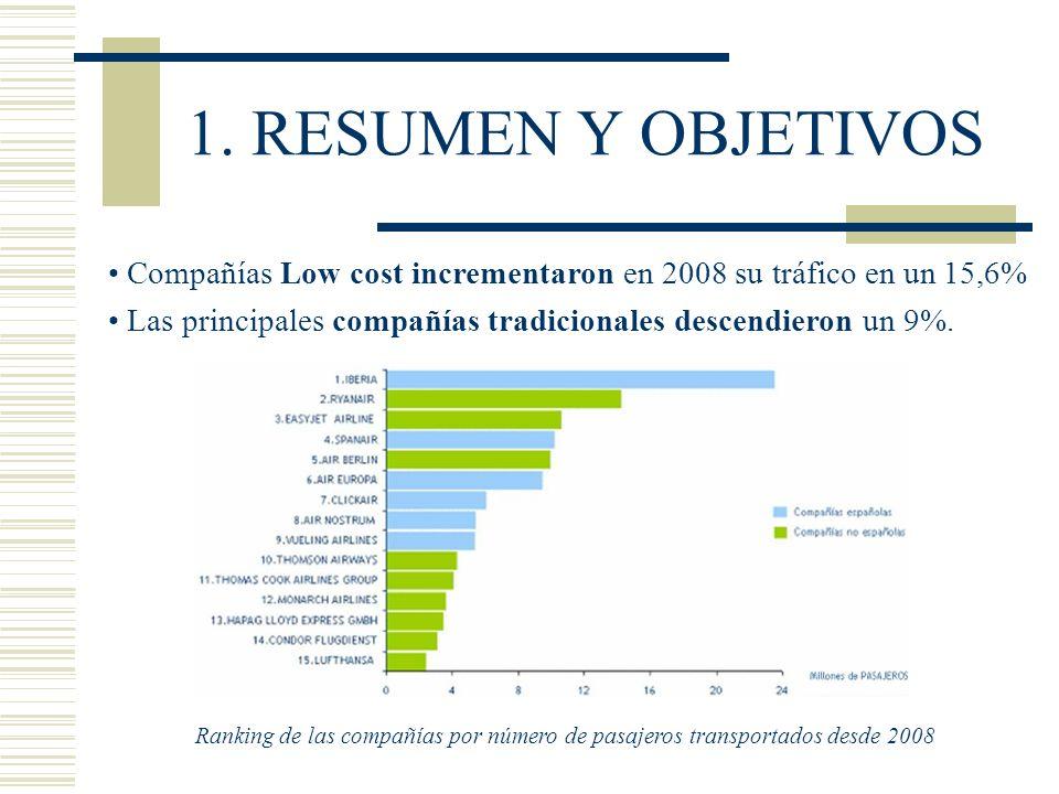 1. RESUMEN Y OBJETIVOS Ranking de las compañías por número de pasajeros transportados desde 2008 Compañías Low cost incrementaron en 2008 su tráfico e