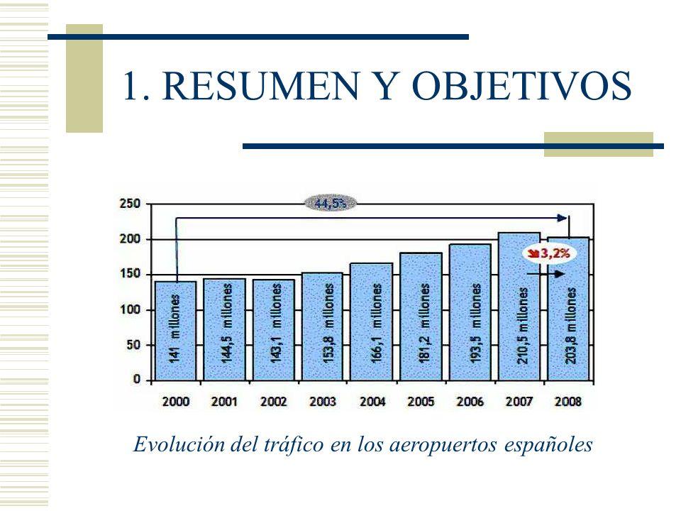 1. RESUMEN Y OBJETIVOS Evolución del tráfico en los aeropuertos españoles