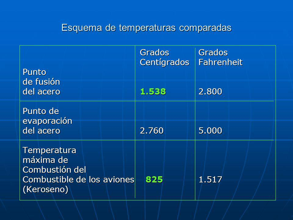 Esquema de temperaturas comparadas GradosGrados CentígradosFahrenheit Punto de fusión del acero1.5382.800 Punto de evaporación del acero2.7605.000 Temperatura máxima de Combustión del Combustible de los aviones 8251.517 (Keroseno)