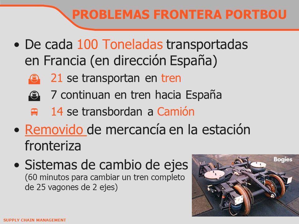 SUPPLY CHAIN MANAGEMENT PROBLEMAS FRONTERA PORTBOU De cada 100 Toneladas transportadas en Francia (en dirección España) 21 se transportan en tren 7 continuan en tren hacia España 14 se transbordan a Camión Removido de mercancía en la estación fronterizaRemovido Sistemas de cambio de ejes (60 minutos para cambiar un tren completo de 25 vagones de 2 ejes)