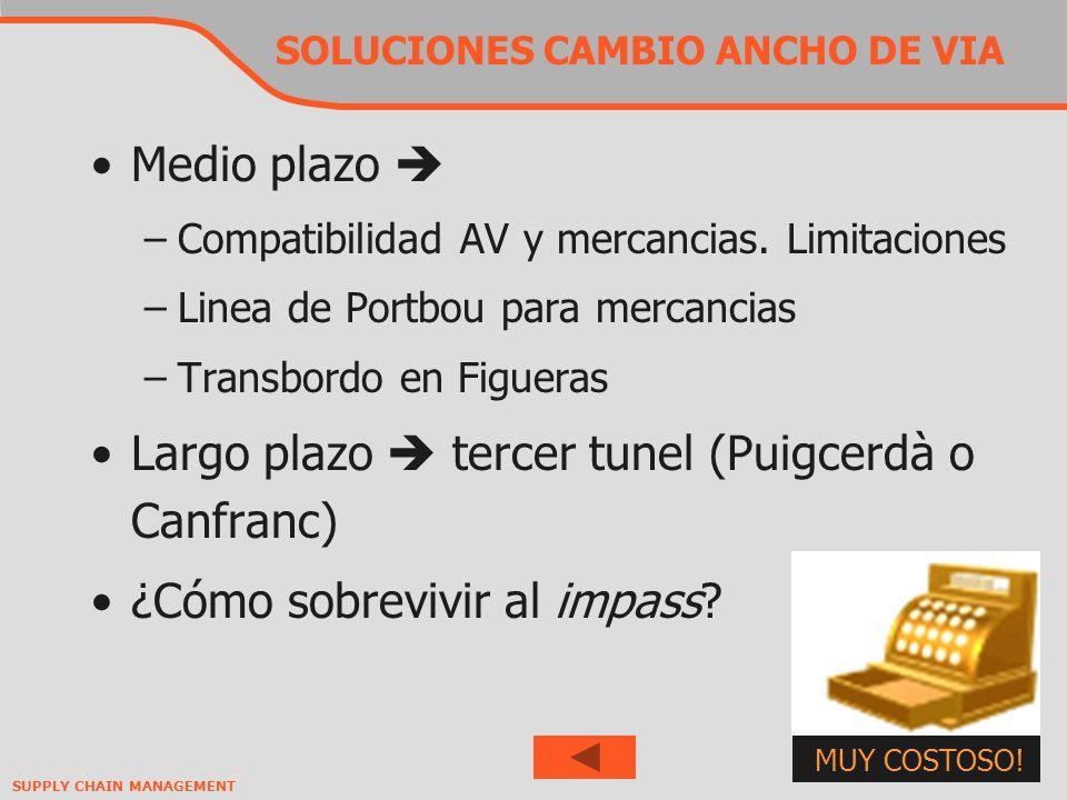 SUPPLY CHAIN MANAGEMENT SOLUCIONES CAMBIO ANCHO DE VIA Medio plazo –Compatibilidad AV y mercancias.