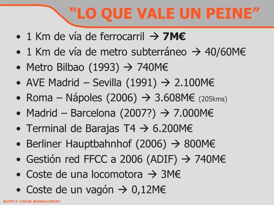 LO QUE VALE UN PEINE 1 Km de vía de ferrocarril 7M 1 Km de vía de metro subterráneo 40/60M Metro Bilbao (1993) 740M AVE Madrid – Sevilla (1991) 2.100M Roma – Nápoles (2006) 3.608M (205kms) Madrid – Barcelona (2007?) 7.000M Terminal de Barajas T4 6.200M Berliner Hauptbahnhof (2006) 800M Gestión red FFCC a 2006 (ADIF) 740M Coste de una locomotora 3M Coste de un vagón 0,12M
