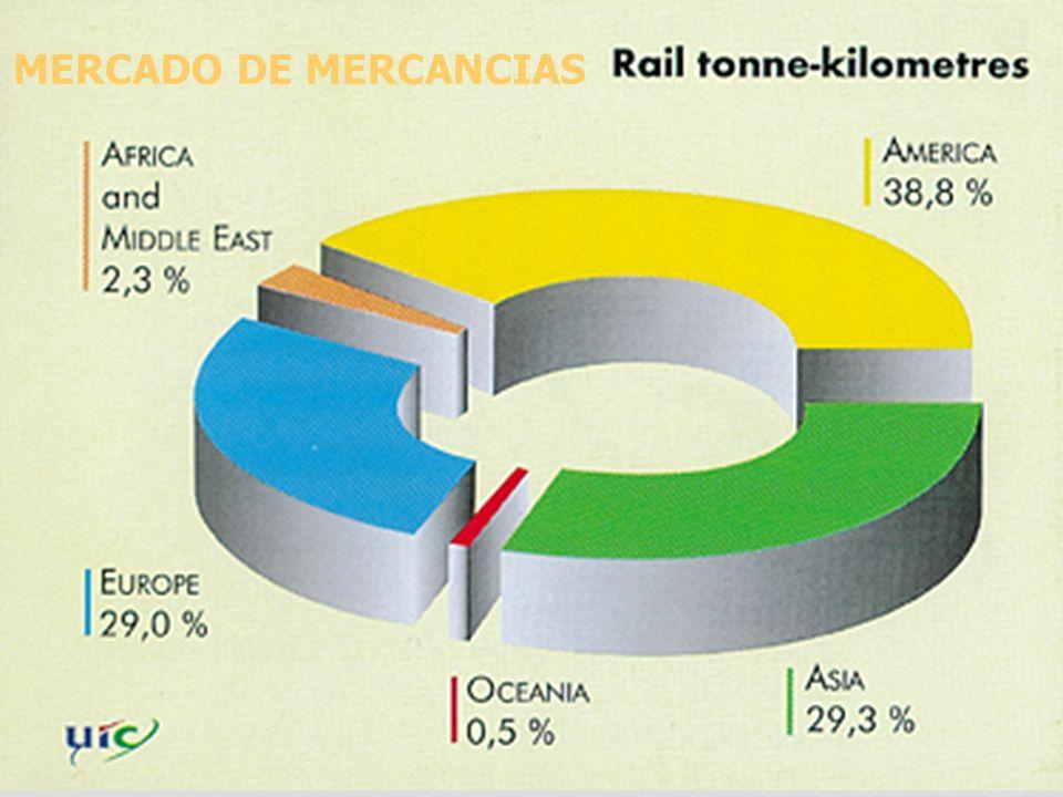SUPPLY CHAIN MANAGEMENT MERCADO DE MERCANCIAS