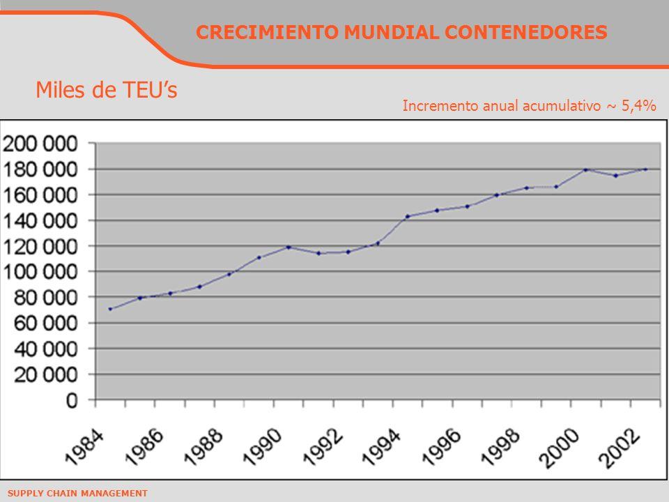 SUPPLY CHAIN MANAGEMENT CRECIMIENTO MUNDIAL CONTENEDORES Miles de TEUs Incremento anual acumulativo ~ 5,4%