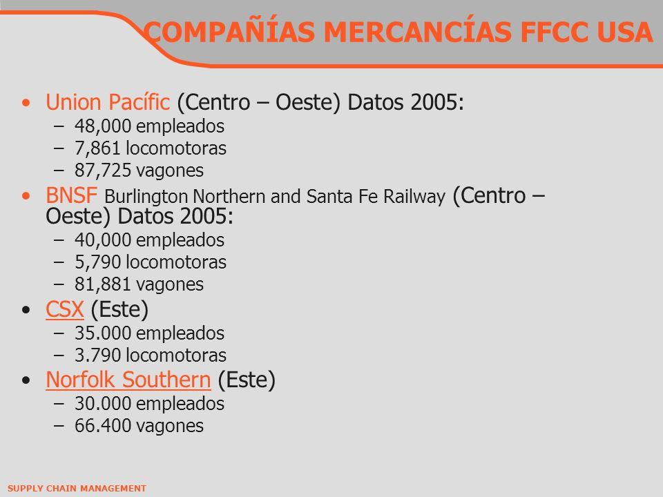 SUPPLY CHAIN MANAGEMENT COMPAÑÍAS MERCANCÍAS FFCC USA Union Pacífic (Centro – Oeste) Datos 2005: –48,000 empleados –7,861 locomotoras –87,725 vagones BNSF Burlington Northern and Santa Fe Railway (Centro – Oeste) Datos 2005: –40,000 empleados –5,790 locomotoras –81,881 vagones CSX (Este)CSX –35.000 empleados –3.790 locomotoras Norfolk Southern (Este)Norfolk Southern –30.000 empleados –66.400 vagones