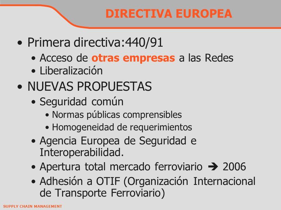 SUPPLY CHAIN MANAGEMENT DIRECTIVA EUROPEA Primera directiva:440/91 Acceso de otras empresas a las Redes Liberalización NUEVAS PROPUESTAS Seguridad común Normas públicas comprensibles Homogeneidad de requerimientos Agencia Europea de Seguridad e Interoperabilidad.